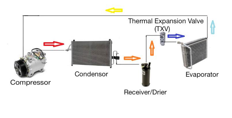 طرح ساده سیستم خنک کننده و نهویه مطبوع خودرو